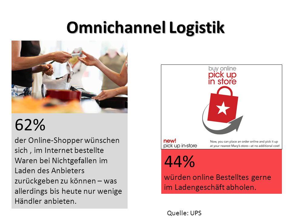 Omnichannel Logistik 62% der Online-Shopper wünschen sich, im Internet bestellte Waren bei Nichtgefallen im Laden des Anbieters zurückgeben zu können