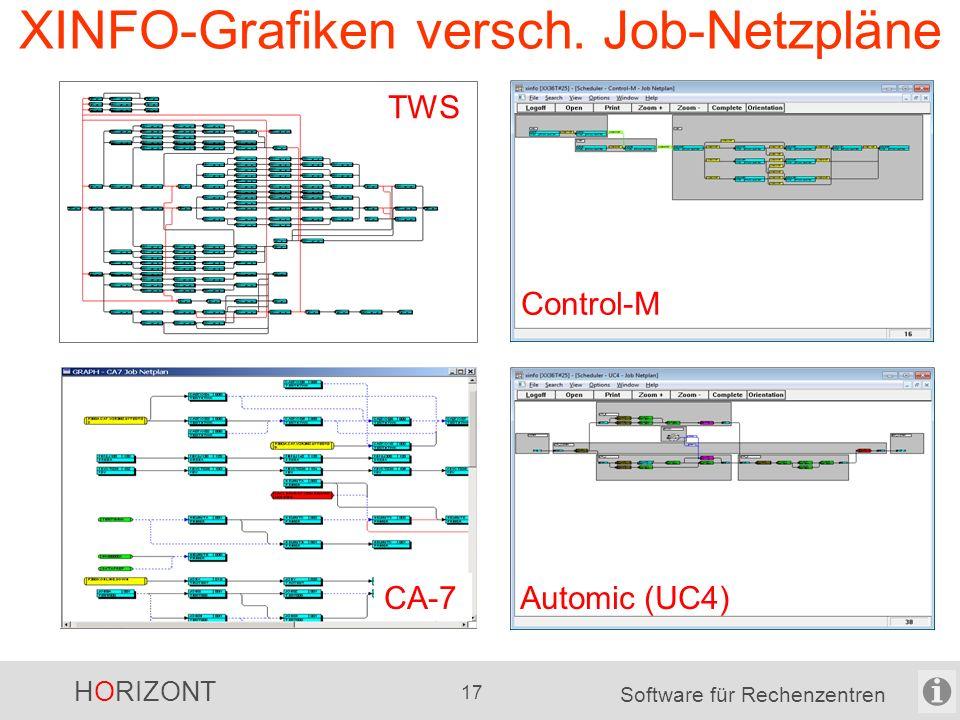 HORIZONT 16 Software für Rechenzentren Welchen Nutzen bringt XINFO noch? Grafiken in der Window-GUI: Job-Netzpläne für viele Scheduler, z.B. -Automic