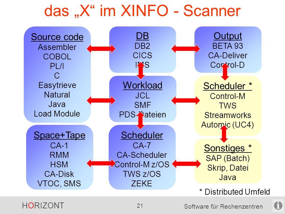 """HORIZONT 20 Software für Rechenzentren das """"X vom XINFO ein kleines Beispiel Programm COBOL, PL/I Scheduler Control-M Job JCL, Skript Historie SMF, Prozess"""