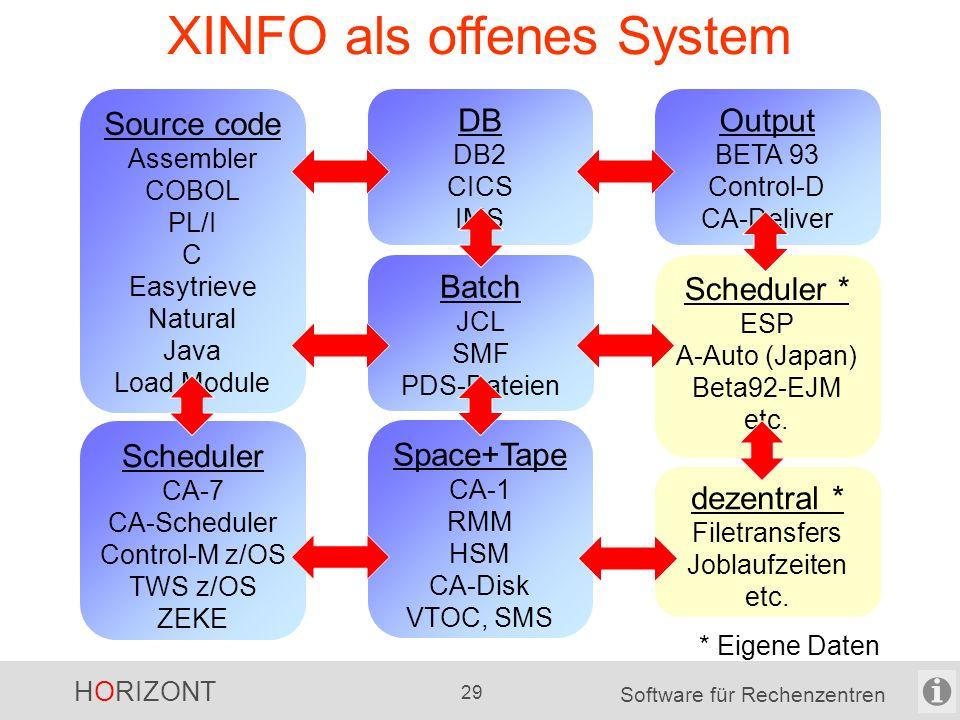 HORIZONT 28 Software für Rechenzentren XINFO als offenes System XINFO ist keine black box beliebige eigene Daten können ins XINFO integriert werden 