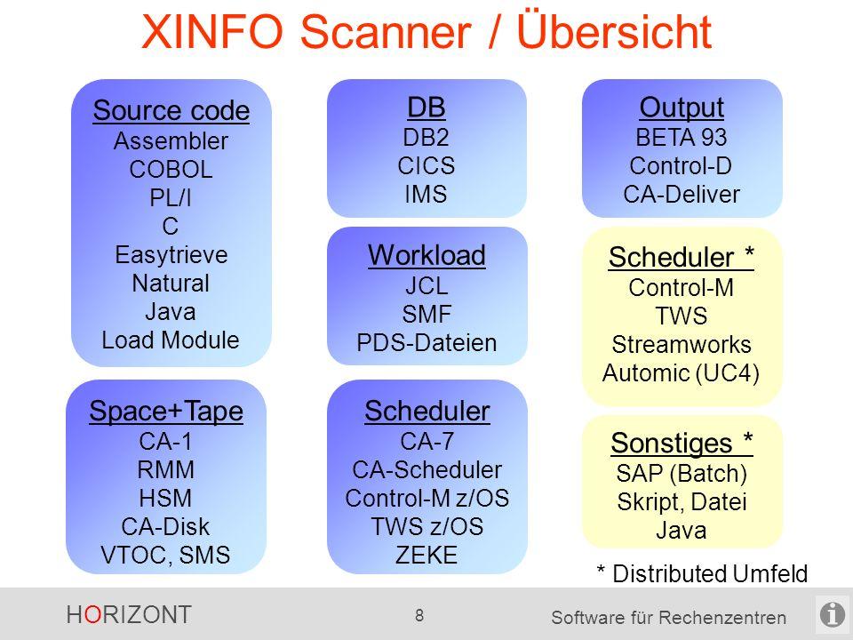 HORIZONT 8 Software für Rechenzentren XINFO Scanner / Übersicht Scheduler * Control-M TWS Streamworks Automic (UC4) Sonstiges * SAP (Batch) Skript, Datei Java Source code Assembler COBOL PL/I C Easytrieve Natural Java Load Module Scheduler CA-7 CA-Scheduler Control-M z/OS TWS z/OS ZEKE DB DB2 CICS IMS Workload JCL SMF PDS-Dateien Space+Tape CA-1 RMM HSM CA-Disk VTOC, SMS Output BETA 93 Control-D CA-Deliver * Distributed Umfeld