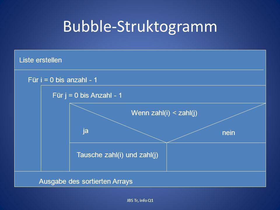 Bubble-Struktogramm Liste erstellen Für i = 0 bis anzahl - 1 Für j = 0 bis Anzahl - 1 Wenn zahl(i) < zahl(j) ja nein Tausche zahl(i) und zahl(j) Ausgabe des sortierten Arrays JBS Tr, info Q1