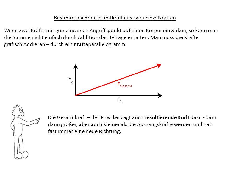 F1F1 F2F2 F Gesamt Bestimmung der Gesamtkraft aus zwei Einzelkräften Der Winkel zwischen den Kräften spielt eine große Rolle, bei der Wirkung der zusammengesetzten Gesamtkraft: Wirken die Kräfte ungefähr in den gleiche Richtung, dann ist die resultierende Kraft größer als die Einzelkräfte.