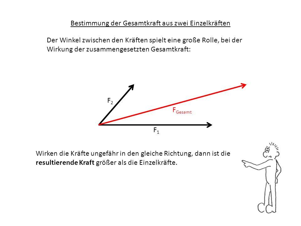 F1F1 F2F2 F Gesamt Bestimmung der Gesamtkraft aus zwei Einzelkräften Der Winkel zwischen den Kräften spielt eine große Rolle, bei der Wirkung der zusa
