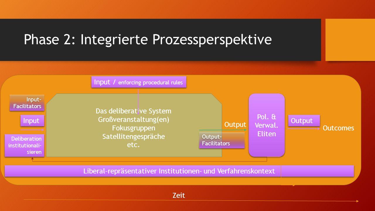 Phase 2: Integrierte Prozessperspektive Liberal-repräsentativer Institutionen- und Verfahrenskontext Das deliberative System Großveranstaltung(en) Fokusgruppen Satellitengespräche etc.