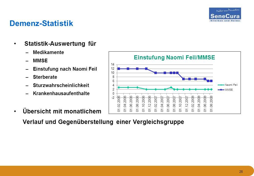 28 Demenz-Statistik Statistik-Auswertung für –Medikamente –MMSE –Einstufung nach Naomi Feil –Sterberate –Sturzwahrscheinlichkeit –Krankenhausaufenthal