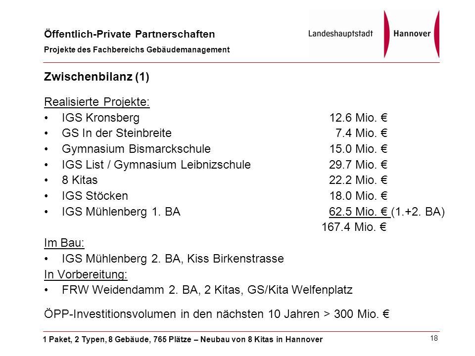 1 Paket, 2 Typen, 8 Gebäude, 765 Plätze – Neubau von 8 Kitas in Hannover Öffentlich-Private Partnerschaften Projekte des Fachbereichs Gebäudemanagement 18 Zwischenbilanz (1) Realisierte Projekte: IGS Kronsberg12.6 Mio.