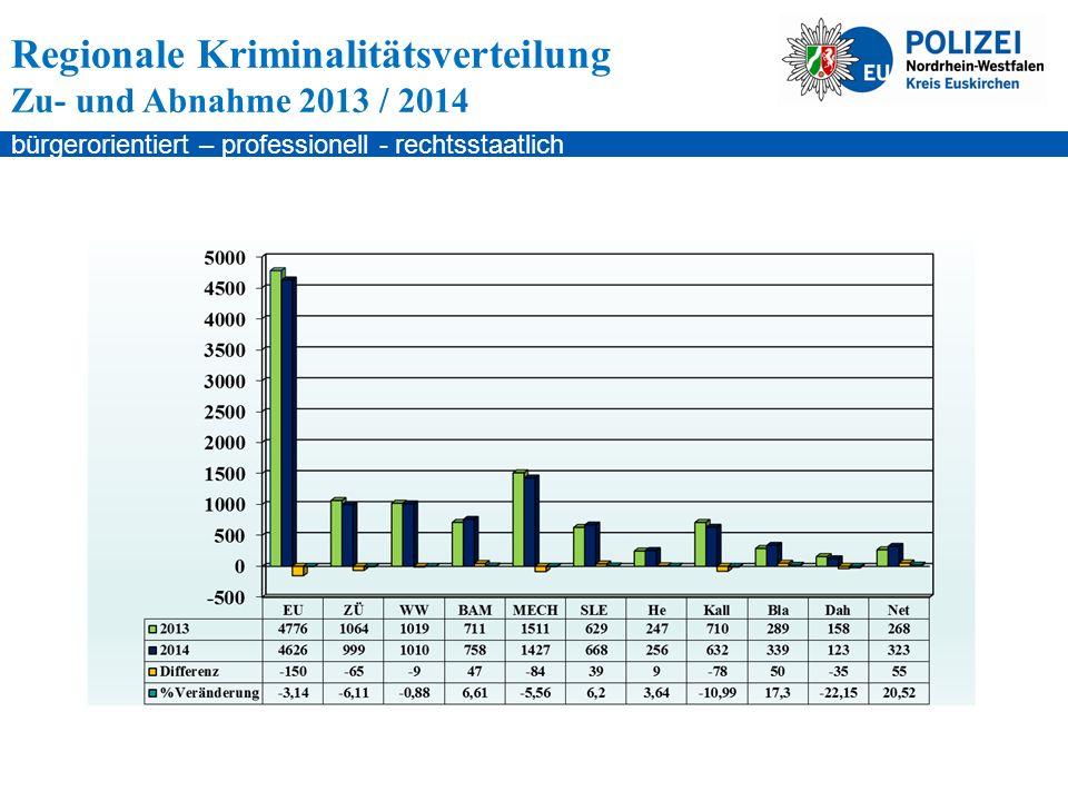 bürgerorientiert – professionell - rechtsstaatlich Regionale Kriminalitätsverteilung Zu- und Abnahme 2013 / 2014