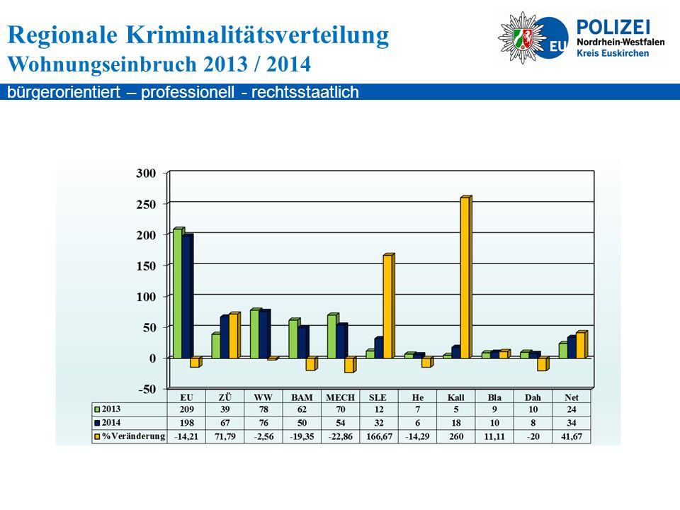 bürgerorientiert – professionell - rechtsstaatlich Regionale Kriminalitätsverteilung Wohnungseinbruch 2013 / 2014