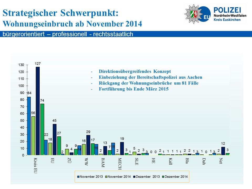 bürgerorientiert – professionell - rechtsstaatlich Strategischer Schwerpunkt: Wohnungseinbruch ab November 2014