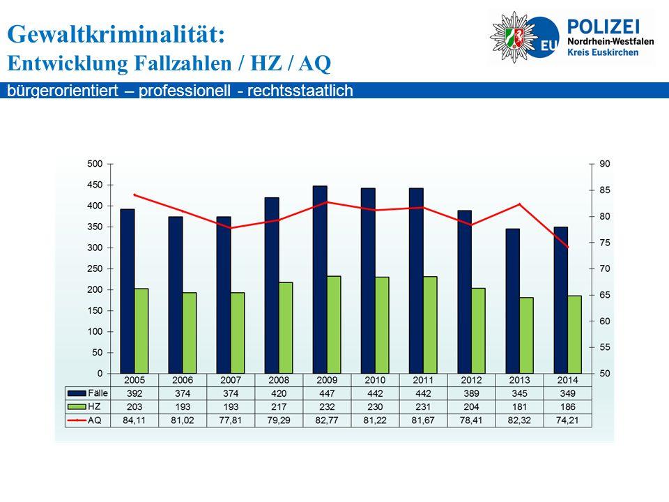 bürgerorientiert – professionell - rechtsstaatlich Gewaltkriminalität: Entwicklung Fallzahlen / HZ / AQ