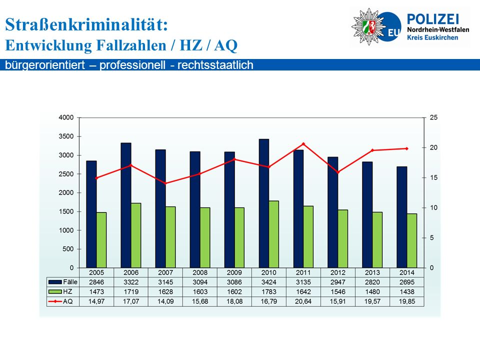 bürgerorientiert – professionell - rechtsstaatlich Straßenkriminalität: Entwicklung Fallzahlen / HZ / AQ