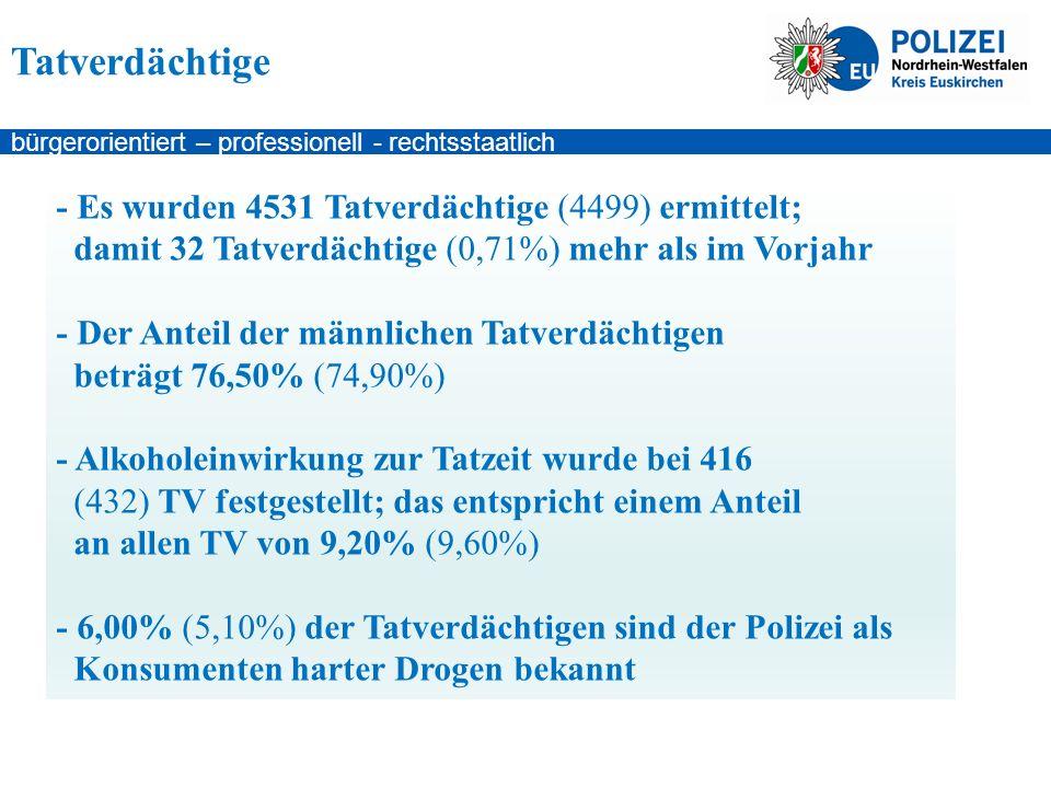 bürgerorientiert – professionell - rechtsstaatlich - Es wurden 4531 Tatverdächtige (4499) ermittelt; damit 32 Tatverdächtige (0,71%) mehr als im Vorjahr - Der Anteil der männlichen Tatverdächtigen beträgt 76,50% (74,90%) - Alkoholeinwirkung zur Tatzeit wurde bei 416 (432) TV festgestellt; das entspricht einem Anteil an allen TV von 9,20% (9,60%) - 6,00% (5,10%) der Tatverdächtigen sind der Polizei als Konsumenten harter Drogen bekannt Tatverdächtige
