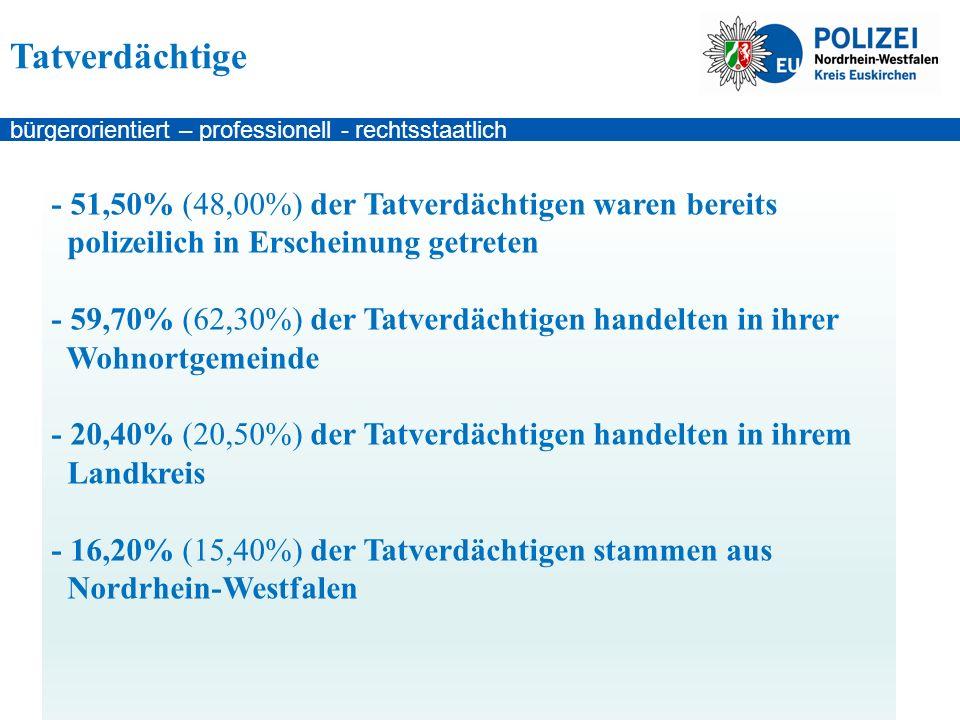 bürgerorientiert – professionell - rechtsstaatlich - 51,50% (48,00%) der Tatverdächtigen waren bereits polizeilich in Erscheinung getreten - 59,70% (62,30%) der Tatverdächtigen handelten in ihrer Wohnortgemeinde - 20,40% (20,50%) der Tatverdächtigen handelten in ihrem Landkreis - 16,20% (15,40%) der Tatverdächtigen stammen aus Nordrhein-Westfalen Tatverdächtige