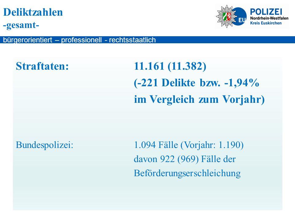 bürgerorientiert – professionell - rechtsstaatlich Deliktzahlen -gesamt- Straftaten:11.161 (11.382) (-221 Delikte bzw.