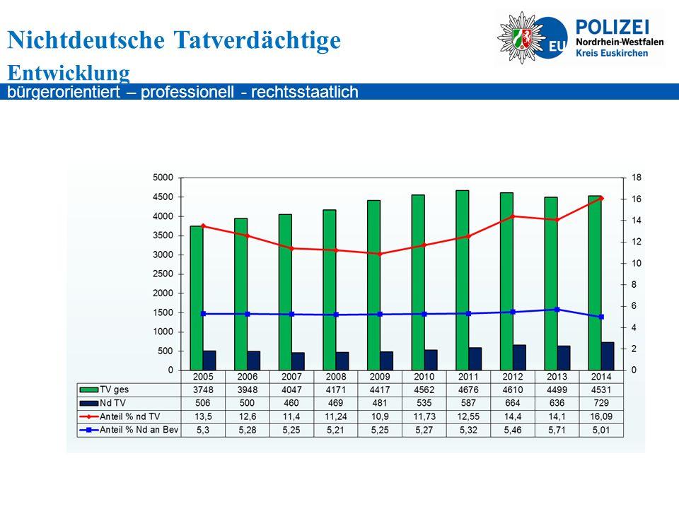 bürgerorientiert – professionell - rechtsstaatlich Nichtdeutsche Tatverdächtige Entwicklung