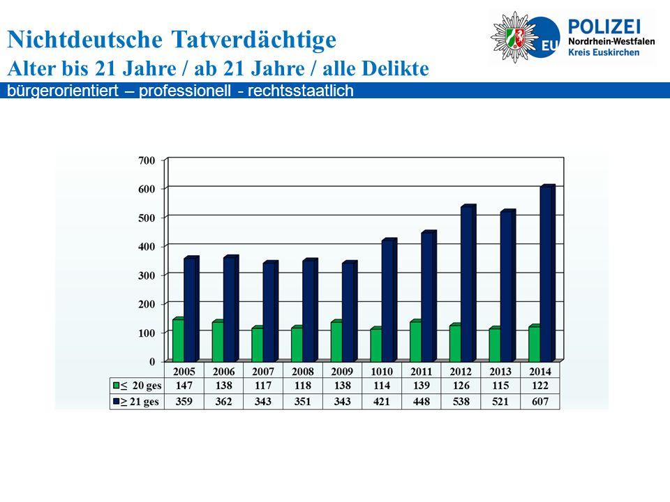 bürgerorientiert – professionell - rechtsstaatlich Nichtdeutsche Tatverdächtige Alter bis 21 Jahre / ab 21 Jahre / alle Delikte