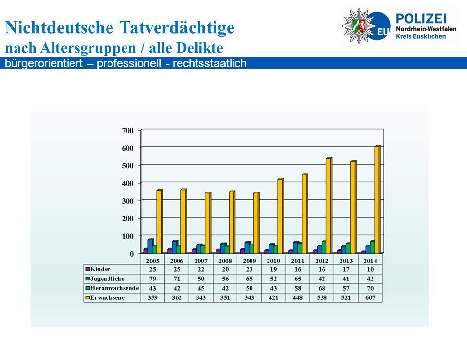 bürgerorientiert – professionell - rechtsstaatlich Nichtdeutsche Tatverdächtige nach Altersgruppen / alle Delikte