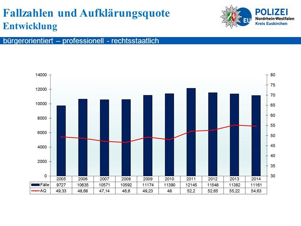 bürgerorientiert – professionell - rechtsstaatlich Fallzahlen und Aufklärungsquote Entwicklung