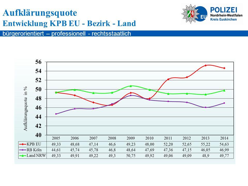 bürgerorientiert – professionell - rechtsstaatlich Aufklärungsquote Entwicklung KPB EU - Bezirk - Land