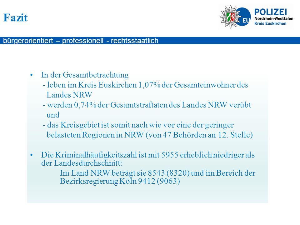 bürgerorientiert – professionell - rechtsstaatlich Fazit In der Gesamtbetrachtung - leben im Kreis Euskirchen 1,07% der Gesamteinwohner des Landes NRW - werden 0,74% der Gesamtstraftaten des Landes NRW verübt und - das Kreisgebiet ist somit nach wie vor eine der geringer belasteten Regionen in NRW (von 47 Behörden an 12.