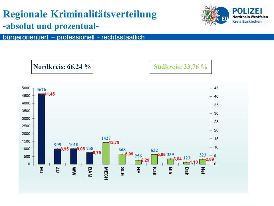 bürgerorientiert – professionell - rechtsstaatlich Regionale Kriminalitätsverteilung -absolut und prozentual- Nordkreis: 66,24 %Südkreis: 33,76 %