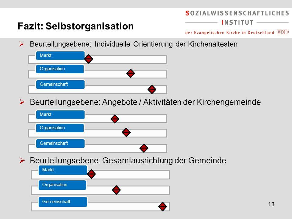 18 Fazit: Selbstorganisation  Beurteilungsebene: Individuelle Orientierung der Kirchenältesten  Beurteilungsebene: Angebote / Aktivitäten der Kirche