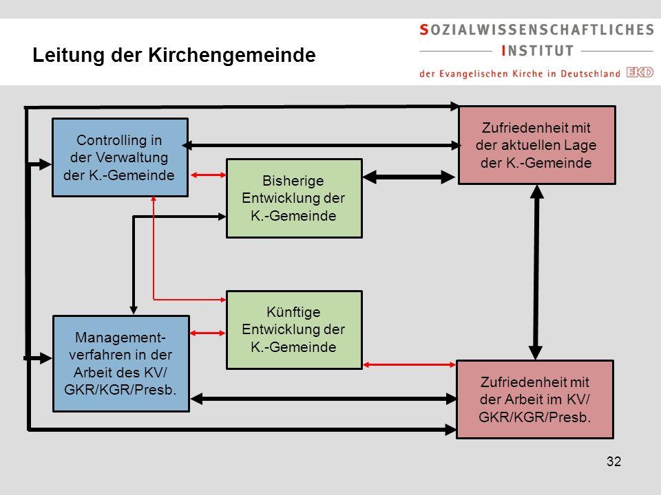 32 Leitung der Kirchengemeinde Bisherige Entwicklung der K.-Gemeinde Künftige Entwicklung der K.-Gemeinde Zufriedenheit mit der Arbeit im KV/ GKR/KGR/
