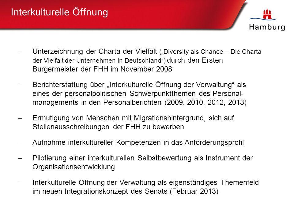 """21 Interkulturelle Öffnung  Unterzeichnung der Charta der Vielfalt (""""Diversity als Chance – Die Charta der Vielfalt der Unternehmen in Deutschland ) durch den Ersten Bürgermeister der FHH im November 2008  Berichterstattung über """"Interkulturelle Öffnung der Verwaltung als eines der personalpolitischen Schwerpunktthemen des Personal- managements in den Personalberichten (2009, 2010, 2012, 2013)  Ermutigung von Menschen mit Migrationshintergrund, sich auf Stellenausschreibungen der FHH zu bewerben  Aufnahme interkultureller Kompetenzen in das Anforderungsprofil  Pilotierung einer interkulturellen Selbstbewertung als Instrument der Organisationsentwicklung  Interkulturelle Öffnung der Verwaltung als eigenständiges Themenfeld im neuen Integrationskonzept des Senats (Februar 2013)"""