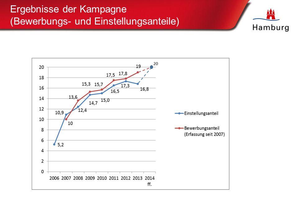Ergebnisse der Kampagne (Bewerbungs- und Einstellungsanteile) 6 Zielwertentwicklung des Bewerbungs- sowie des Einstellungsanteils 2006 bis 2012 (Angaben in Prozent): Gesamtbetrachtung