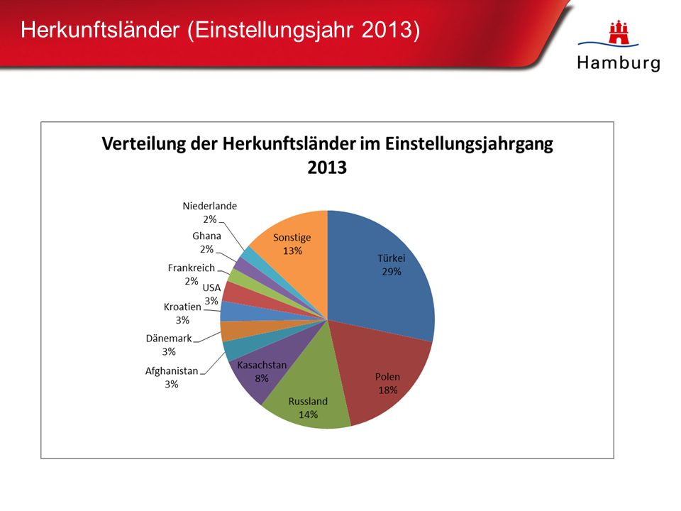 Herkunftsländer (Einstellungsjahr 2013) Übersicht der eingestellten Nachwuchskräfte nach Herkunftsländern im Einstellungsjahr 2012 (Angaben in Prozent)