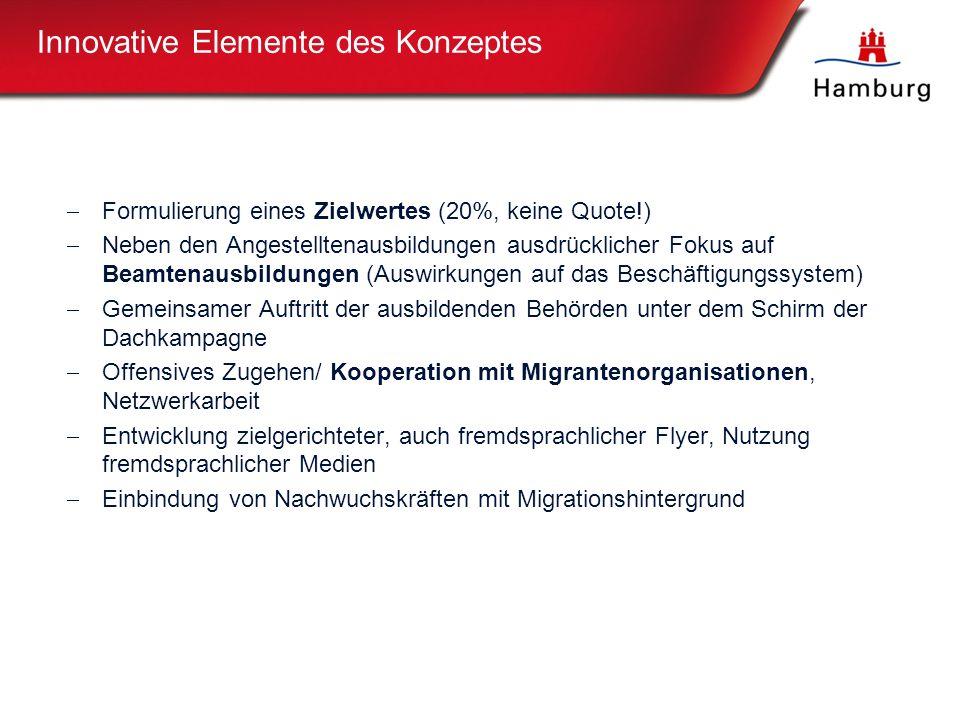9  Formulierung eines Zielwertes (20%, keine Quote!)  Neben den Angestelltenausbildungen ausdrücklicher Fokus auf Beamtenausbildungen (Auswirkungen auf das Beschäftigungssystem)  Gemeinsamer Auftritt der ausbildenden Behörden unter dem Schirm der Dachkampagne  Offensives Zugehen/ Kooperation mit Migrantenorganisationen, Netzwerkarbeit  Entwicklung zielgerichteter, auch fremdsprachlicher Flyer, Nutzung fremdsprachlicher Medien  Einbindung von Nachwuchskräften mit Migrationshintergrund Innovative Elemente des Konzeptes
