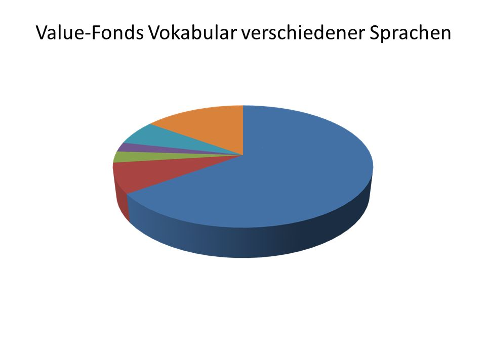 Value-Fonds Vokabular verschiedener Sprachen