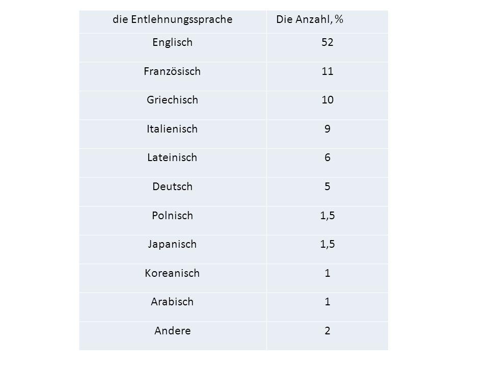 die Entlehnungssprache Die Anzahl, % Englisch52 Französisch11 Griechisch10 Italienisch9 Lateinisch6 Deutsch5 Polnisch1,5 Japanisch1,5 Koreanisch1 Arab