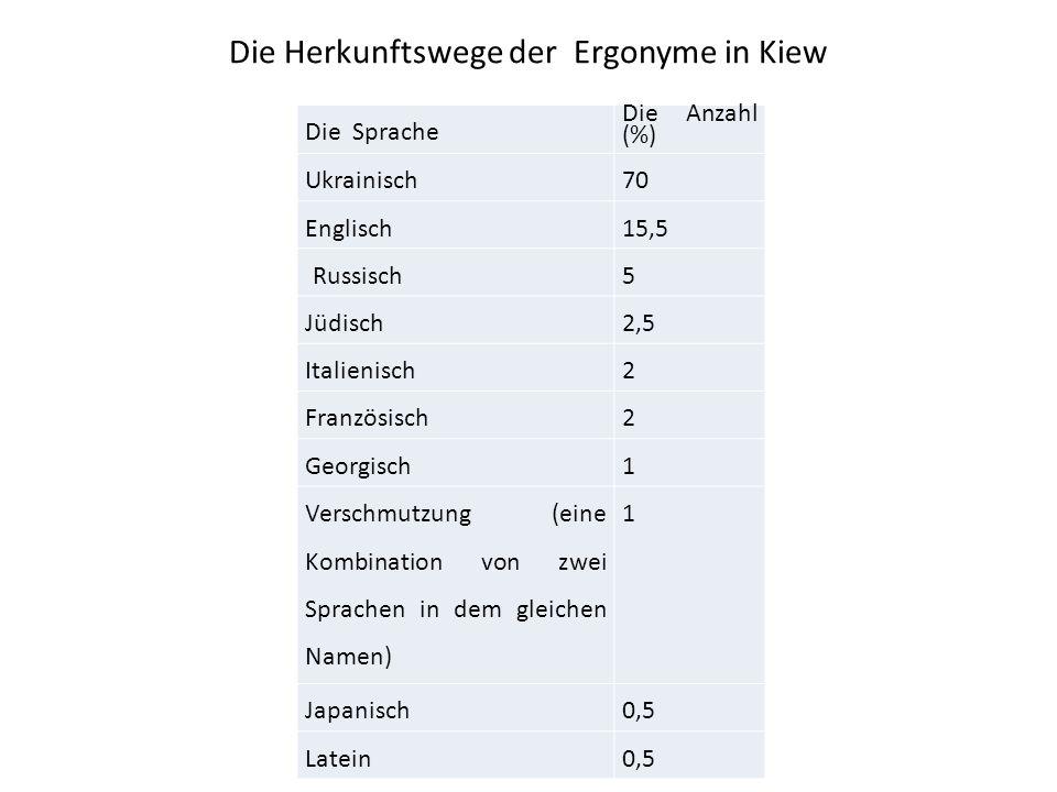 Die Herkunftswege der Ergonyme in Kiew Die Sprache Die Anzahl (%) Ukrainisch70 Englisch15,5 Russisch5 Jüdisch2,5 Italienisch2 Französisch2 Georgisch1
