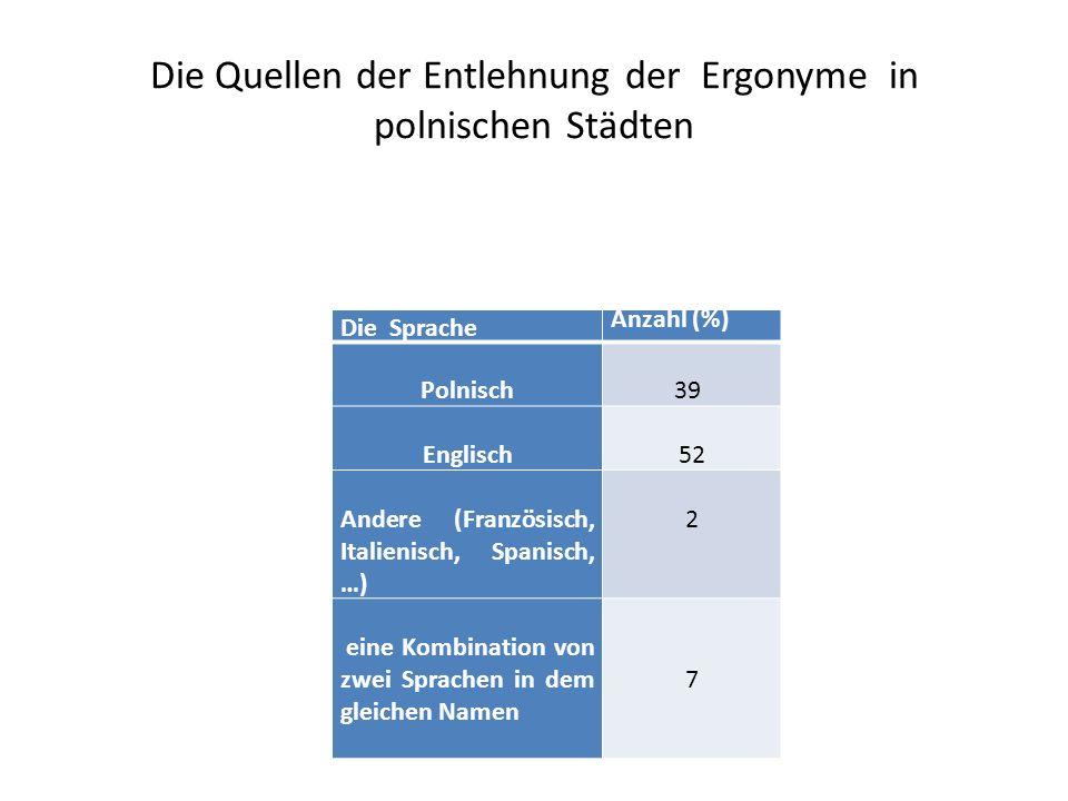 Die Quellen der Entlehnung der Ergonyme in polnischen Städten Die Sprache Anzahl (%) Polnisch39 Englisch 52 Andere (Französisch, Italienisch, Spanisch