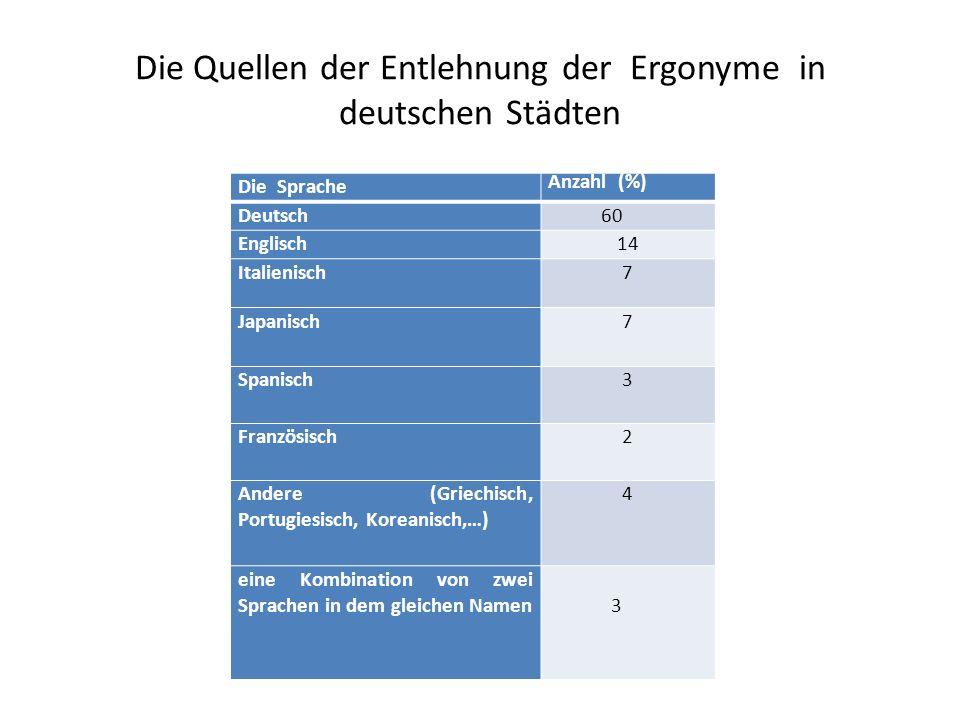 Die Quellen der Entlehnung der Ergonyme in deutschen Städten Die Sprache Anzahl (%) Deutsch 60 Englisch14 Italienisch7 Japanisch7 Spanisch 3 Französis