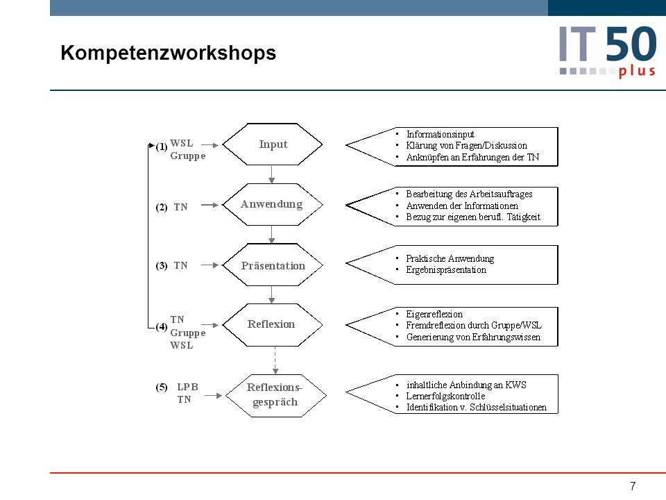 Kompetenzworkshops 7
