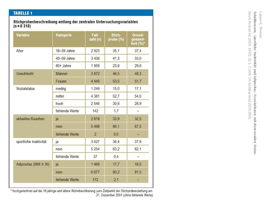 Lampert, Thomas Tabakkonsum, sportliche Inaktivität und Adipositas: Assoziationen mit dem sozialen Status Dtsch Arztebl Int 2010; 107(1-2): 1-7; DOI: 10.3238/arztebl.2010.0001
