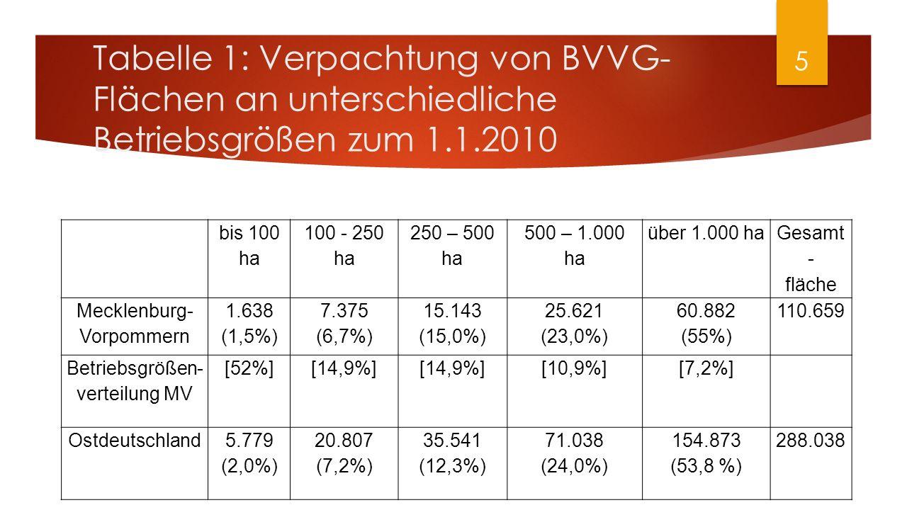 Tabelle 1: Verpachtung von BVVG- Flächen an unterschiedliche Betriebsgrößen zum 1.1.2010 bis 100 ha 100 - 250 ha 250 – 500 ha 500 – 1.000 ha über 1.00