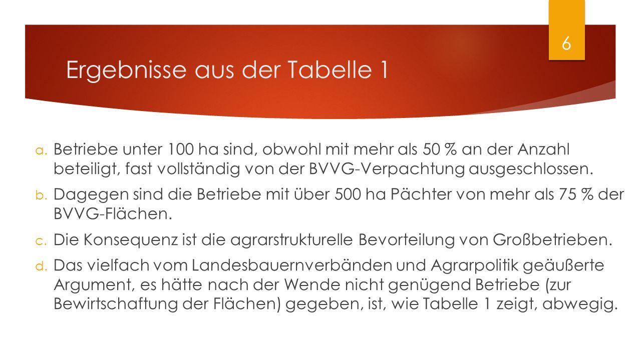 Ergebnisse aus der Tabelle 1 a. Betriebe unter 100 ha sind, obwohl mit mehr als 50 % an der Anzahl beteiligt, fast vollständig von der BVVG-Verpachtun
