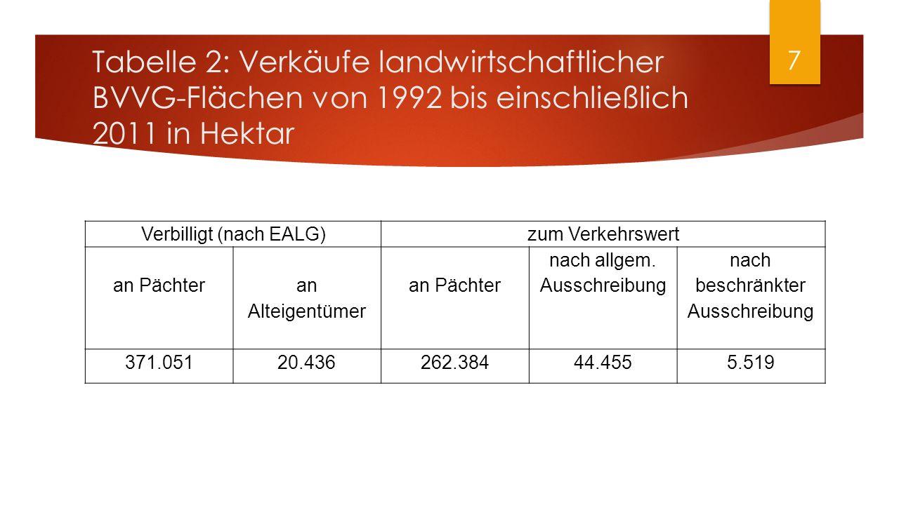 Tabelle 2: Verkäufe landwirtschaftlicher BVVG-Flächen von 1992 bis einschließlich 2011 in Hektar Verbilligt (nach EALG)zum Verkehrswert an Pächter an Alteigentümer an Pächter nach allgem.