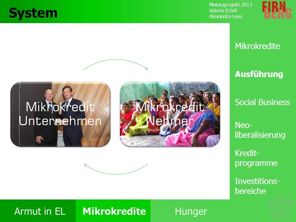 Maturaprojekt 2013 Valeria Ertelt Alexandra Lenz Armut in ELMikrokrediteHunger Kritik System Forschungs- frage Fazit System Ausführung  