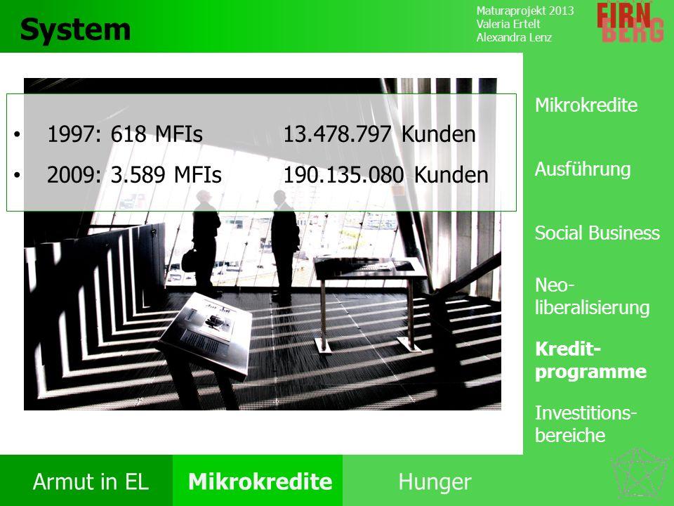 Maturaprojekt 2013 Valeria Ertelt Alexandra Lenz Armut in ELMikrokrediteHunger Kritik System Forschungs- frage Fazit System Kredit- programme Investit
