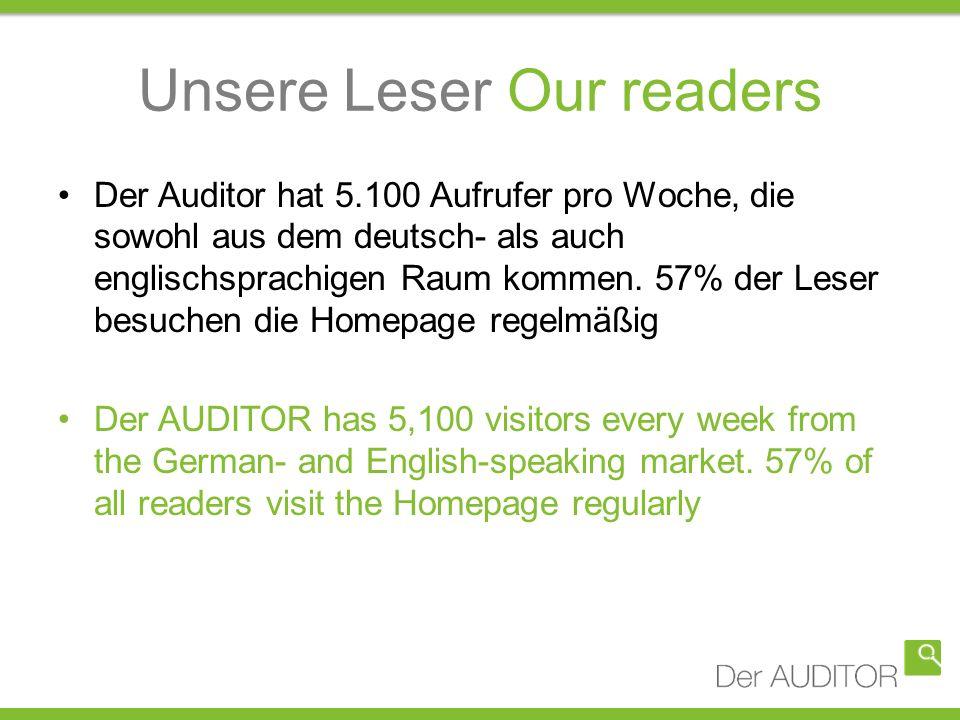 Unsere Leser Our readers Der Auditor hat 5.100 Aufrufer pro Woche, die sowohl aus dem deutsch- als auch englischsprachigen Raum kommen. 57% der Leser