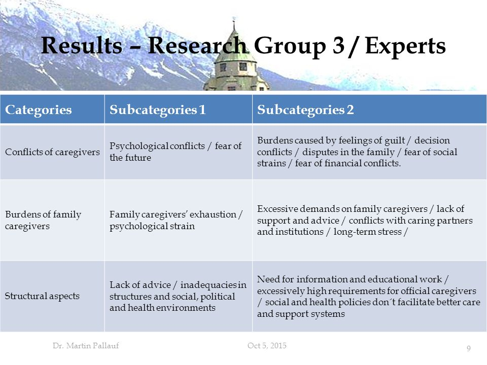 Results – Research Group 3 / Experts 9 CategoriesSubcategories 1Subcategories 2 Conflicts of caregivers Psychological conflicts / fear of the future Burdens caused by feelings of guilt / decision conflicts / disputes in the family / fear of social strains / fear of financial conflicts.