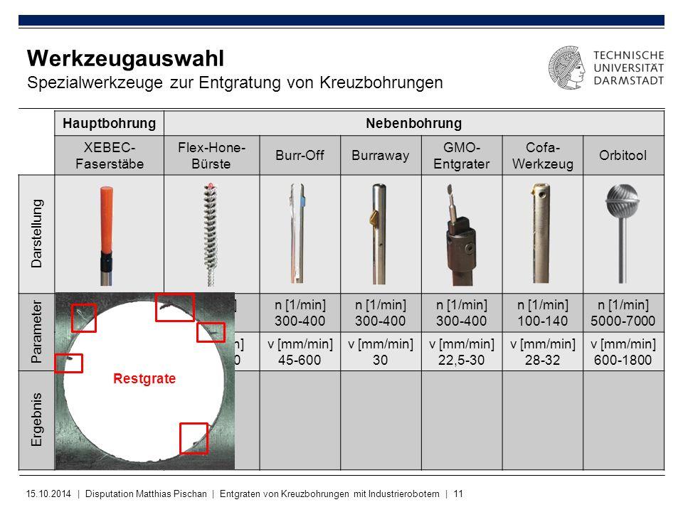 15.10.2014 | Disputation Matthias Pischan | Entgraten von Kreuzbohrungen mit Industrierobotern | 11 Werkzeugauswahl Spezialwerkzeuge zur Entgratung vo