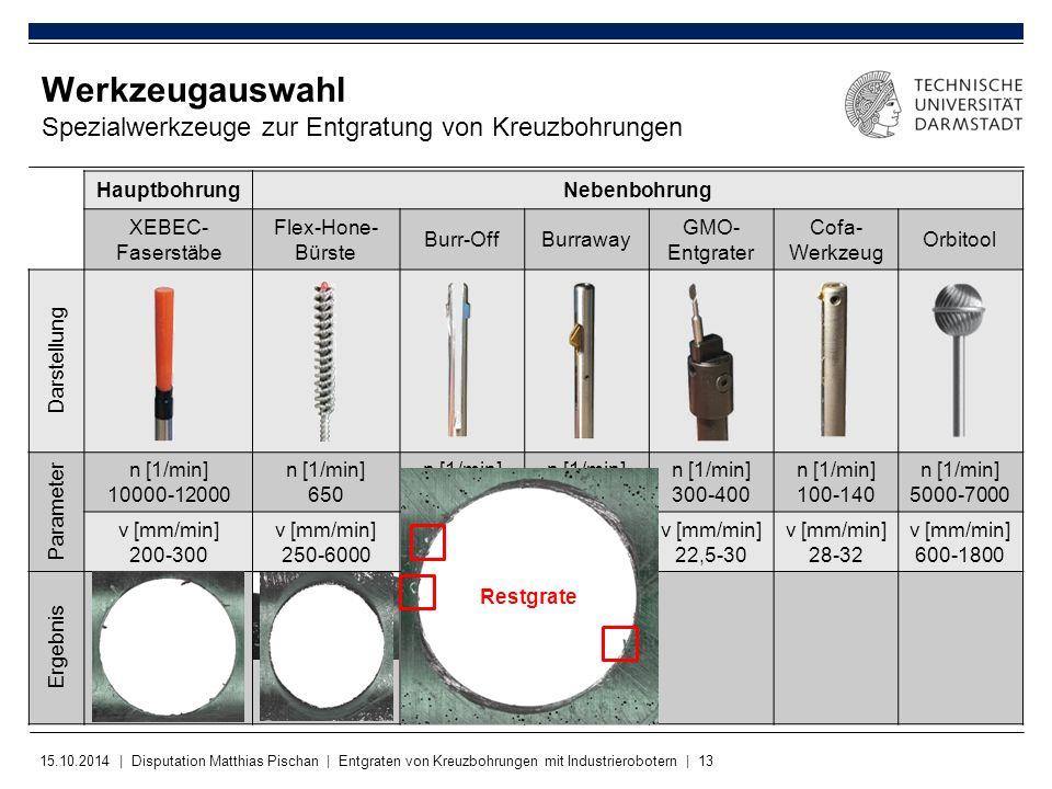 15.10.2014 | Disputation Matthias Pischan | Entgraten von Kreuzbohrungen mit Industrierobotern | 13 Werkzeugauswahl Spezialwerkzeuge zur Entgratung vo