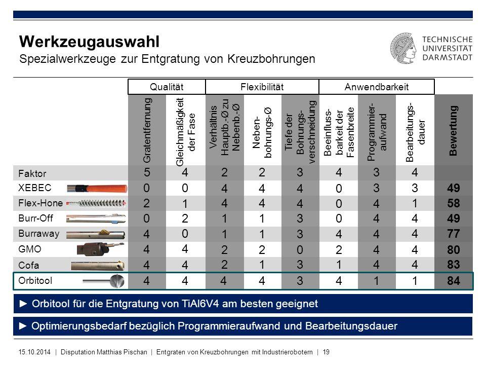 15.10.2014 | Disputation Matthias Pischan | Entgraten von Kreuzbohrungen mit Industrierobotern | 19 Werkzeugauswahl Spezialwerkzeuge zur Entgratung vo