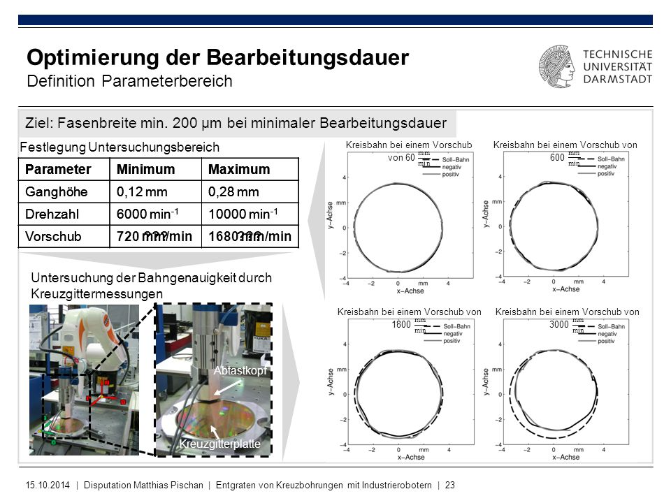 15.10.2014 | Disputation Matthias Pischan | Entgraten von Kreuzbohrungen mit Industrierobotern | 23 Ziel: Fasenbreite min.